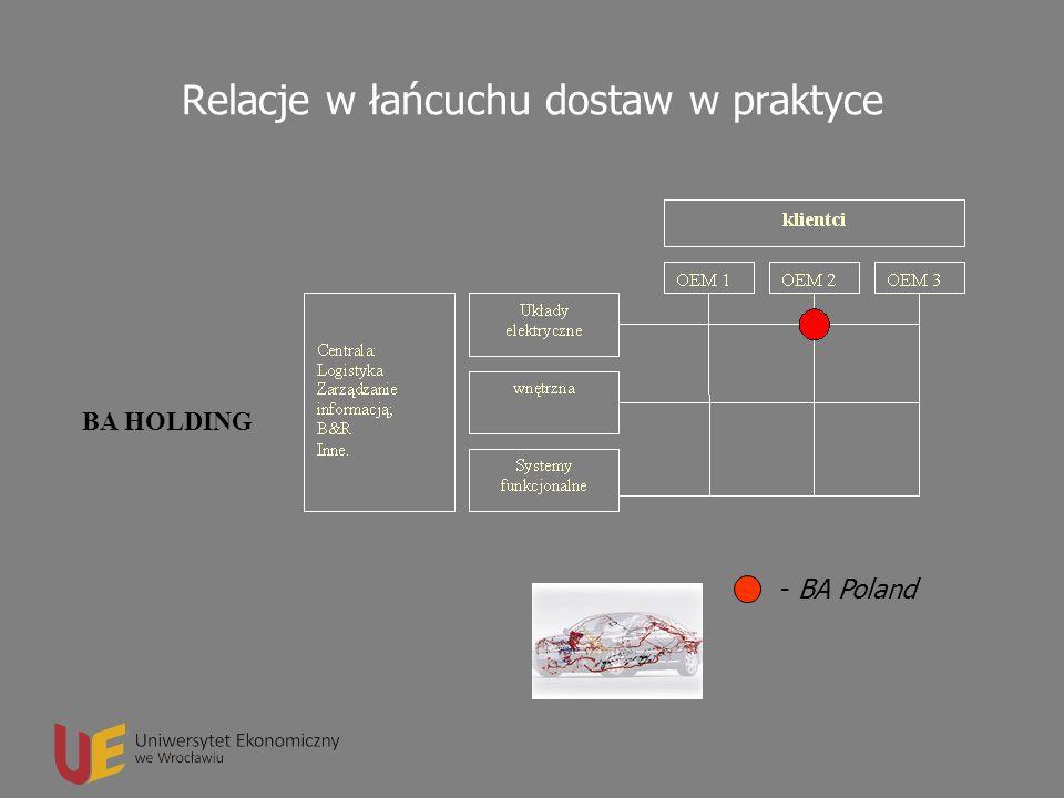 Logistyka w przedsiębiorstwie - BA Poland BA HOLDING Relacje w łańcuchu dostaw w praktyce
