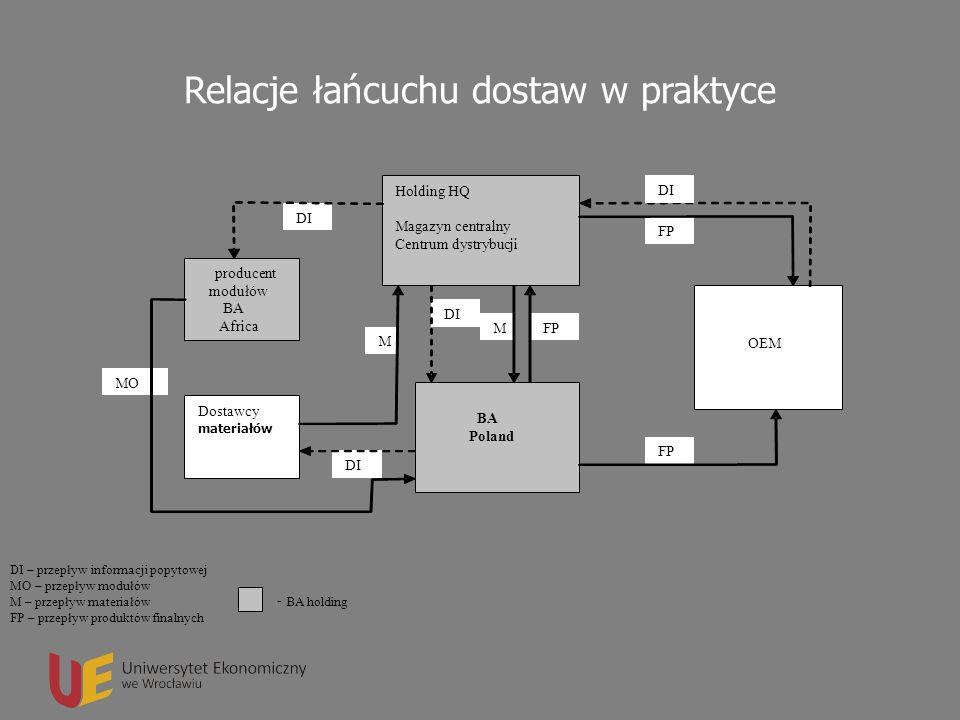 Logistyka w przedsiębiorstwie DI – przepływ informacji popytowej MO – przepływ modułów M – przepływ materiałów FP – przepływ produktów finalnych - BA