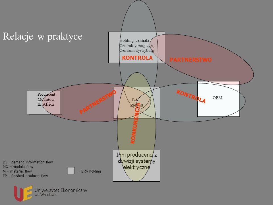 Logistyka w przedsiębiorstwie Relacje w praktyce DI – demand information flow MO – module flow M – material flow FP – finished products flow - BRA hol