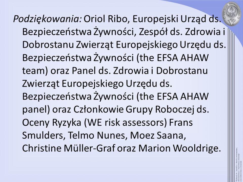 Podziękowania: Oriol Ribo, Europejski Urząd ds. Bezpieczeństwa Żywności, Zespół ds. Zdrowia i Dobrostanu Zwierząt Europejskiego Urzędu ds. Bezpieczeńs