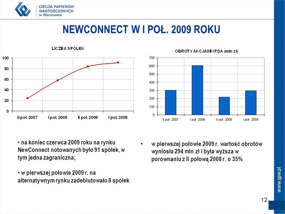 12 NEWCONNECT W I POŁ. 2009 ROKU w pierwszej połowie 2009 r. wartość obrotów wyniosła 294 mln zł i była wyższa w porównaniu z II połową 2008 r. o 35%