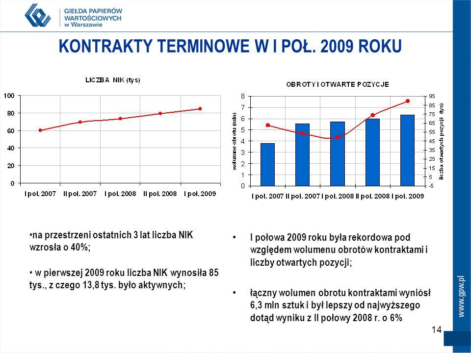 14 KONTRAKTY TERMINOWE W I POŁ. 2009 ROKU I połowa 2009 roku była rekordowa pod względem wolumenu obrotów kontraktami i liczby otwartych pozycji; łącz