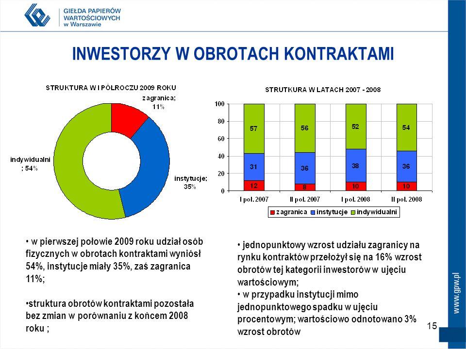 15 INWESTORZY W OBROTACH KONTRAKTAMI w pierwszej połowie 2009 roku udział osób fizycznych w obrotach kontraktami wyniósł 54%, instytucje miały 35%, za