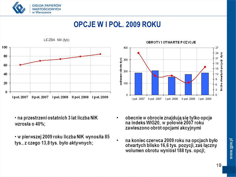 19 OPCJE W I POŁ. 2009 ROKU obecnie w obrocie znajdują się tylko opcje na indeks WIG20, w połowie 2007 roku zawieszono obrót opcjami akcyjnymi na koni
