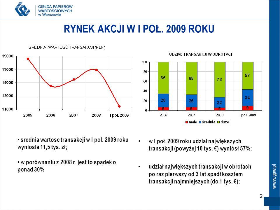 2 RYNEK AKCJI W I POŁ. 2009 ROKU w I poł. 2009 roku udział największych transakcji (powyżej 10 tys. ) wyniósł 57%; udział największych transakcji w ob