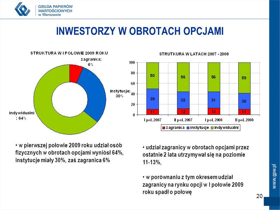 20 INWESTORZY W OBROTACH OPCJAMI w pierwszej połowie 2009 roku udział osób fizycznych w obrotach opcjami wyniósł 64%, instytucje miały 30%, zaś zagran