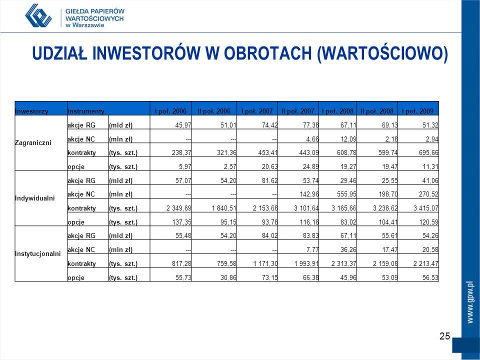 25 UDZIAŁ INWESTORÓW W OBROTACH (WARTOŚCIOWO) InwestorzyInstrumentyI poł. 2006II poł. 2006I poł. 2007II poł. 2007I poł. 2008II poł. 2008I poł. 2009 Za