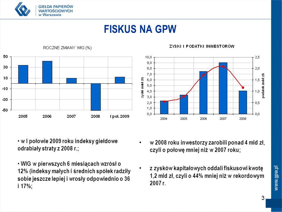 3 FISKUS NA GPW w 2008 roku inwestorzy zarobili ponad 4 mld zł, czyli o połowę mniej niż w 2007 roku; z zysków kapitałowych oddali fiskusowi kwotę 1,2