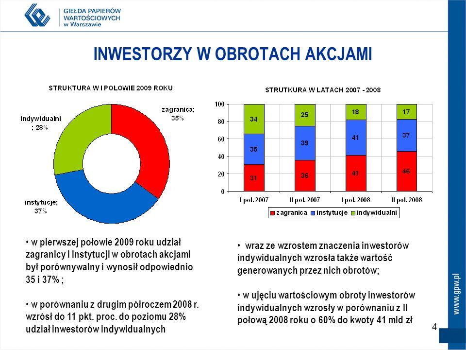 15 INWESTORZY W OBROTACH KONTRAKTAMI w pierwszej połowie 2009 roku udział osób fizycznych w obrotach kontraktami wyniósł 54%, instytucje miały 35%, zaś zagranica 11%; struktura obrotów kontraktami pozostała bez zmian w porównaniu z końcem 2008 roku ; jednopunktowy wzrost udziału zagranicy na rynku kontraktów przełożył się na 16% wzrost obrotów tej kategorii inwestorów w ujęciu wartościowym; w przypadku instytucji mimo jednopunktowego spadku w ujęciu procentowym; wartościowo odnotowano 3% wzrost obrotów