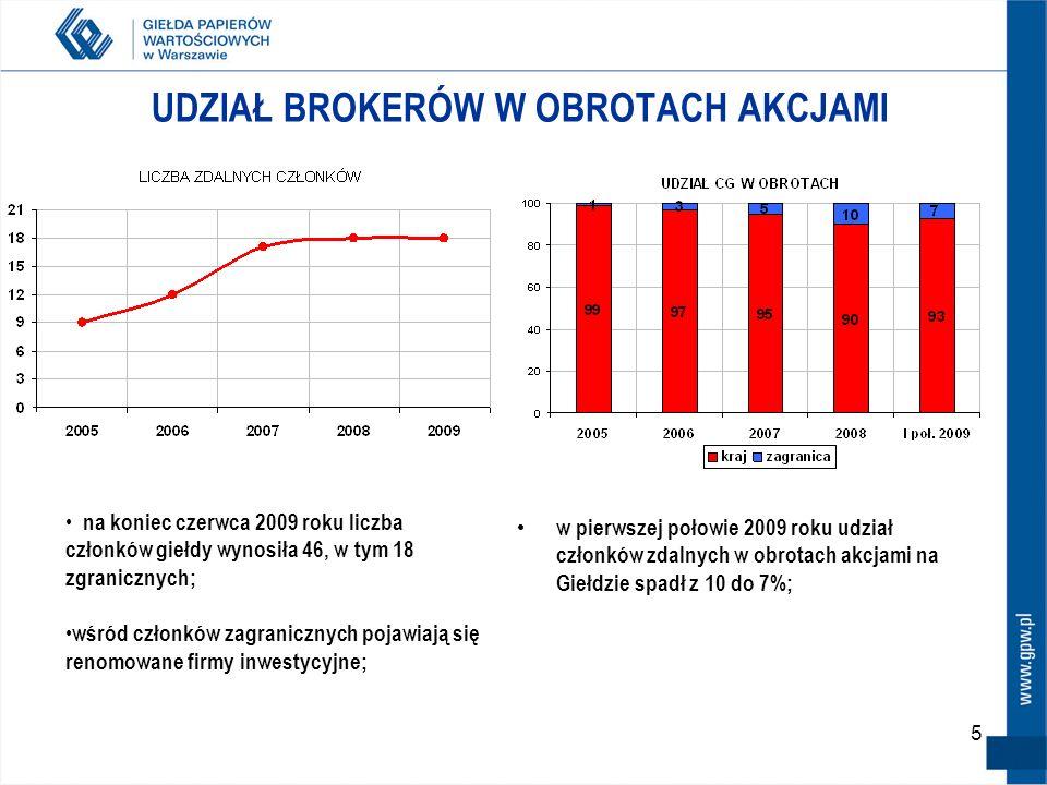 5 UDZIAŁ BROKERÓW W OBROTACH AKCJAMI w pierwszej połowie 2009 roku udział członków zdalnych w obrotach akcjami na Giełdzie spadł z 10 do 7%; na koniec