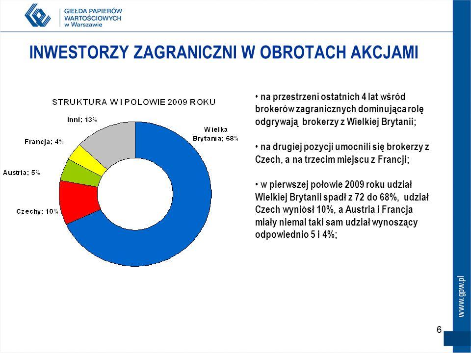 27 GPW 2007 – NOWA JAKOŚĆ Giełda Papierów Wartościowych www.gpw.pl gpw@gpw.pl tel: 22 628 32 32 fax: 22 628 17 54