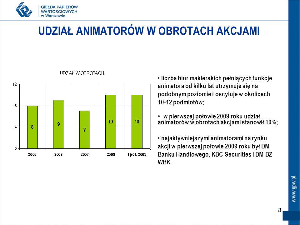 8 UDZIAŁ ANIMATORÓW W OBROTACH AKCJAMI liczba biur maklerskich pełniących funkcje animatora od kilku lat utrzymuje się na podobnym poziomie i oscyluje