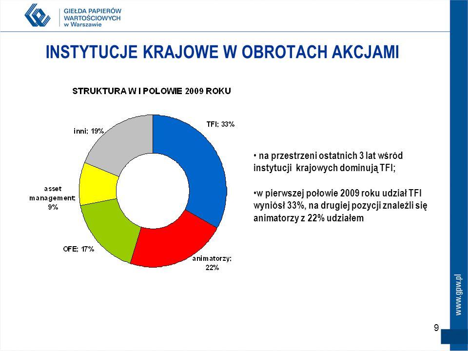 9 INSTYTUCJE KRAJOWE W OBROTACH AKCJAMI na przestrzeni ostatnich 3 lat wśród instytucji krajowych dominują TFI; w pierwszej połowie 2009 roku udział T