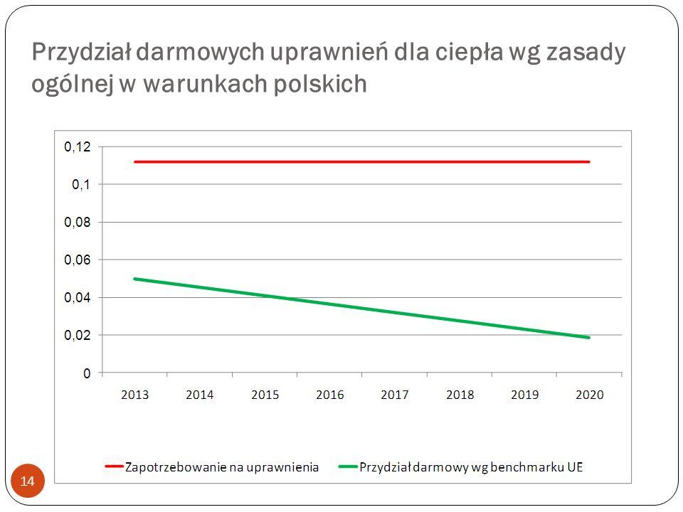 Przydział darmowych uprawnień dla ciepła wg zasady ogólnej w warunkach polskich 14