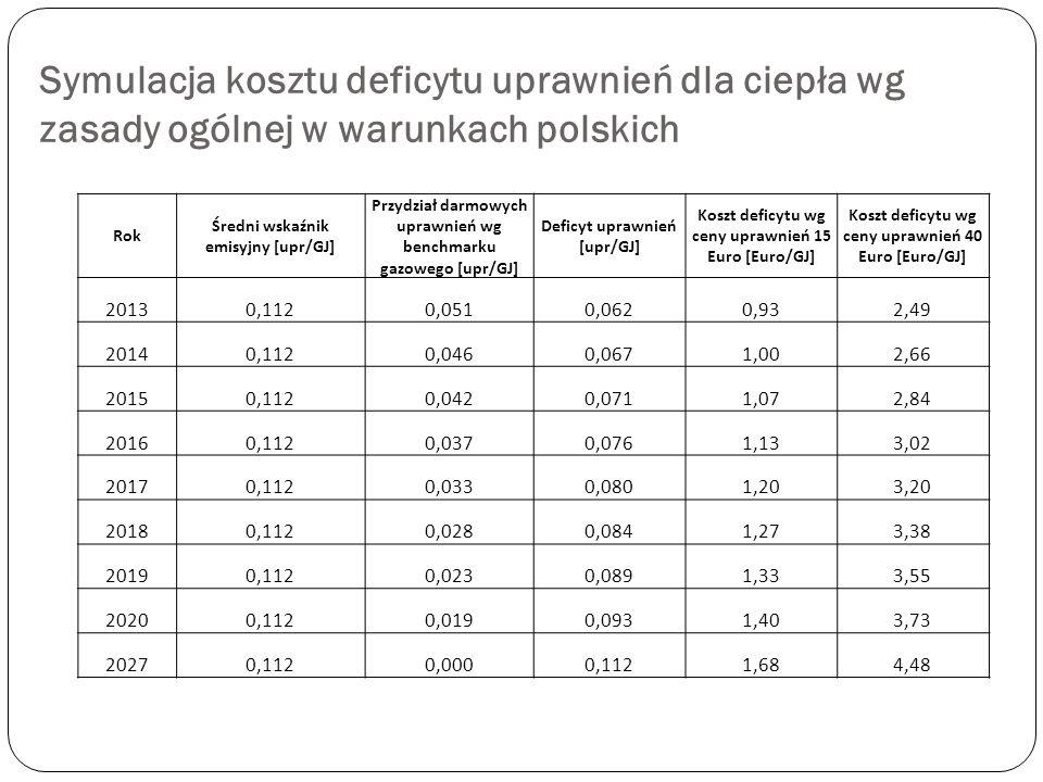 Symulacja kosztu deficytu uprawnień dla ciepła wg zasady ogólnej w warunkach polskich Rok Średni wskaźnik emisyjny [upr/GJ] Przydział darmowych uprawn