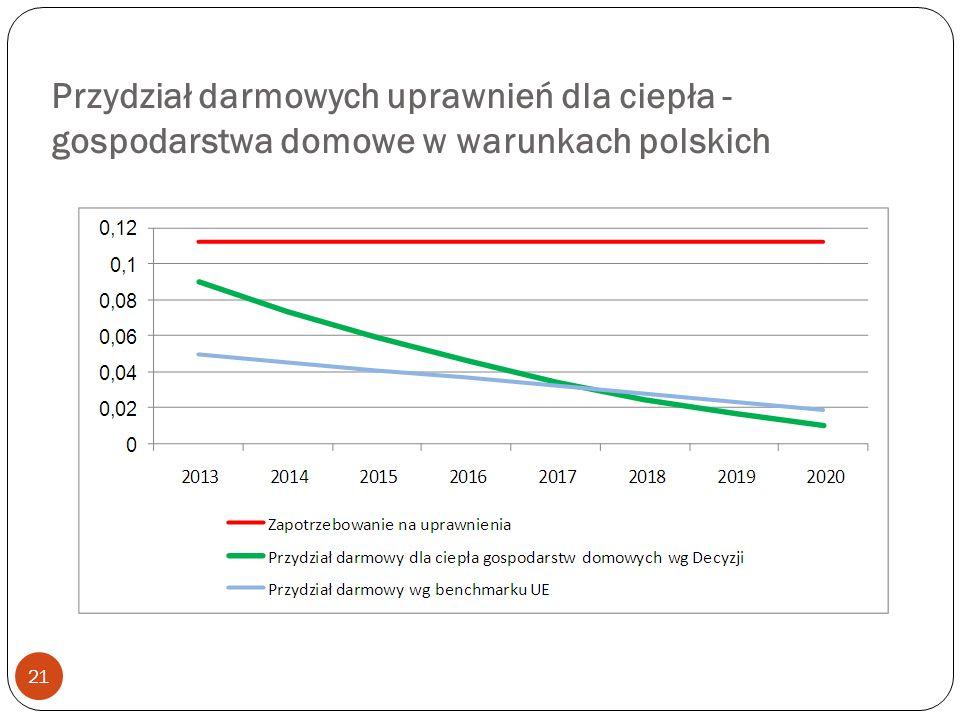 Przydział darmowych uprawnień dla ciepła - gospodarstwa domowe w warunkach polskich 21