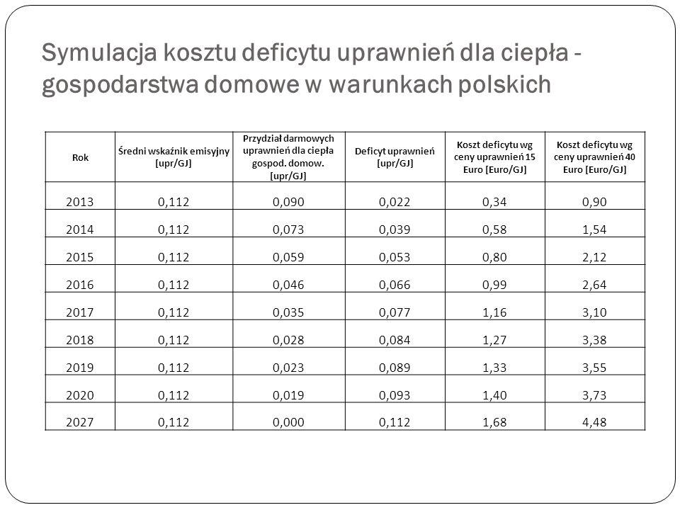 Symulacja kosztu deficytu uprawnień dla ciepła - gospodarstwa domowe w warunkach polskich Rok Średni wskaźnik emisyjny [upr/GJ] Przydział darmowych up