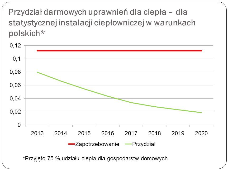 Przydział darmowych uprawnień dla ciepła – dla statystycznej instalacji ciepłowniczej w warunkach polskich* *Przyjęto 75 % udziału ciepła dla gospodar