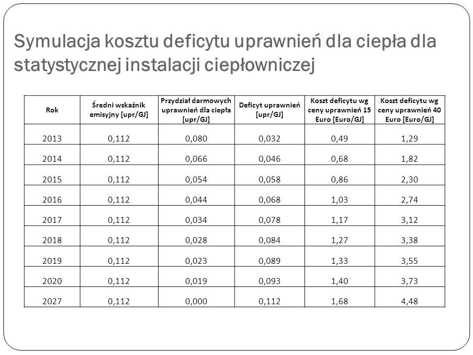 Symulacja kosztu deficytu uprawnień dla ciepła dla statystycznej instalacji ciepłowniczej Rok Średni wskaźnik emisyjny [upr/GJ] Przydział darmowych up