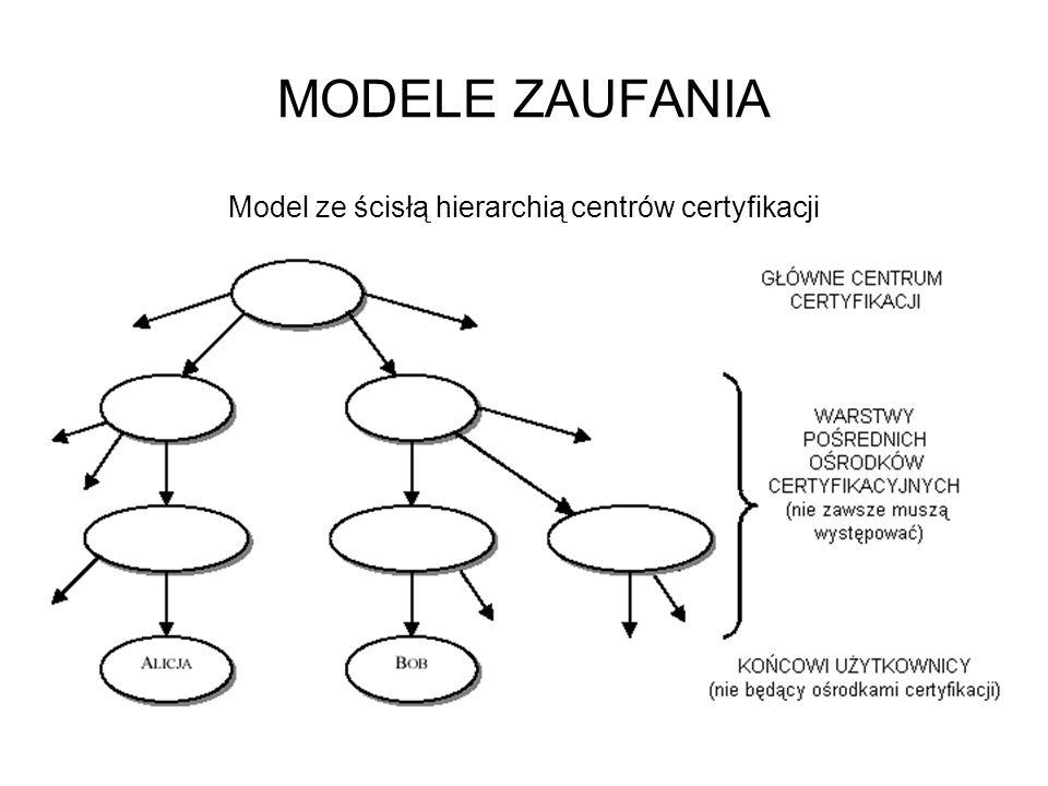 MODELE ZAUFANIA Model ze ścisłą hierarchią centrów certyfikacji