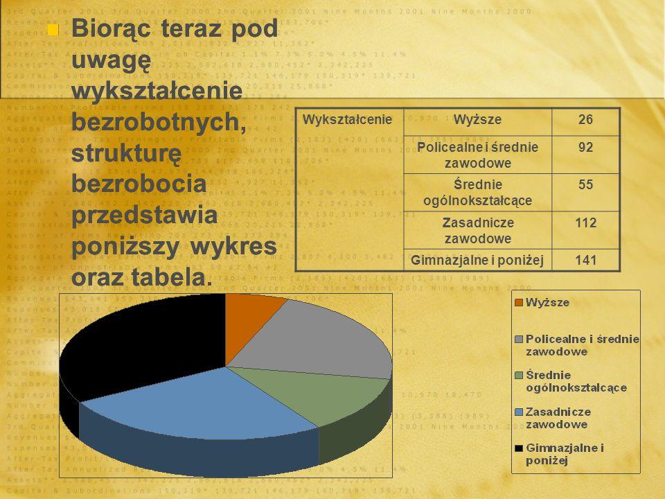 Biorąc teraz pod uwagę wykształcenie bezrobotnych, strukturę bezrobocia przedstawia poniższy wykres oraz tabela. WykształcenieWyższe26 Policealne i śr
