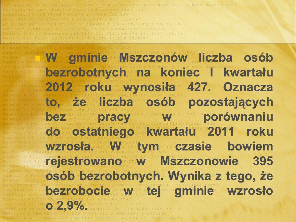 W gminie Mszczonów liczba osób bezrobotnych na koniec I kwartału 2012 roku wynosiła 427. Oznacza to, że liczba osób pozostających bez pracy w porównan