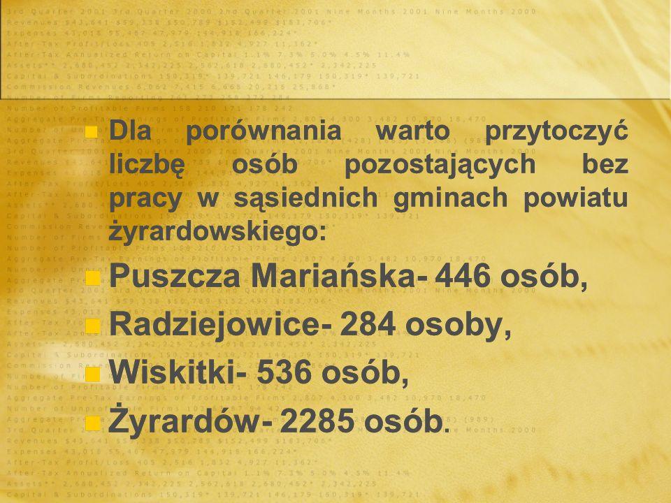 Dla porównania warto przytoczyć liczbę osób pozostających bez pracy w sąsiednich gminach powiatu żyrardowskiego: Puszcza Mariańska- 446 osób, Radziejo