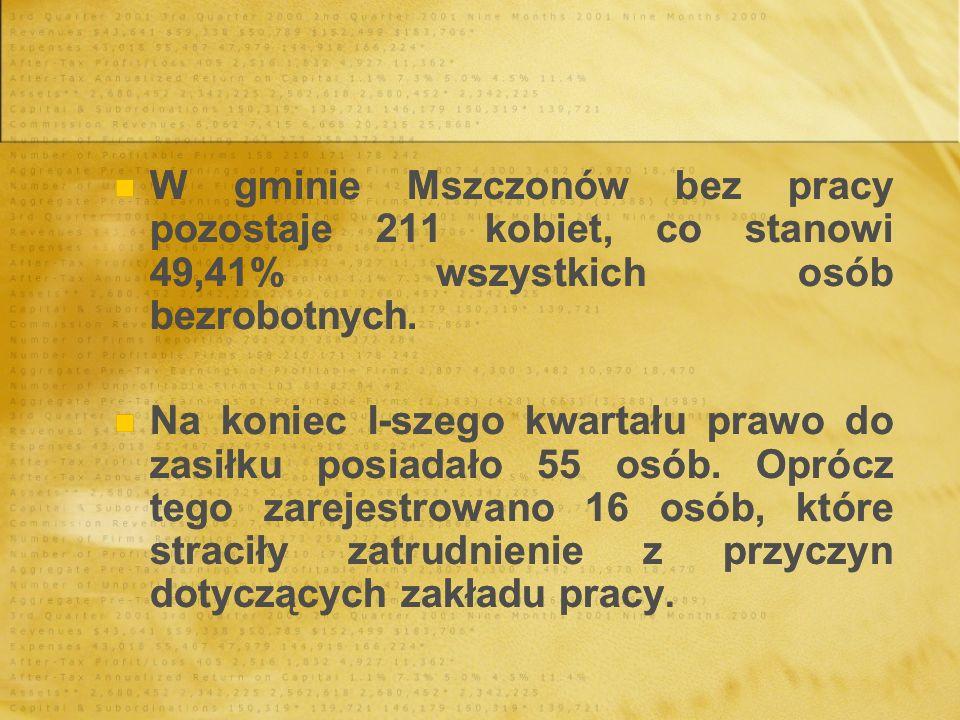 W gminie Mszczonów bez pracy pozostaje 211 kobiet, co stanowi 49,41% wszystkich osób bezrobotnych. Na koniec I-szego kwartału prawo do zasiłku posiada