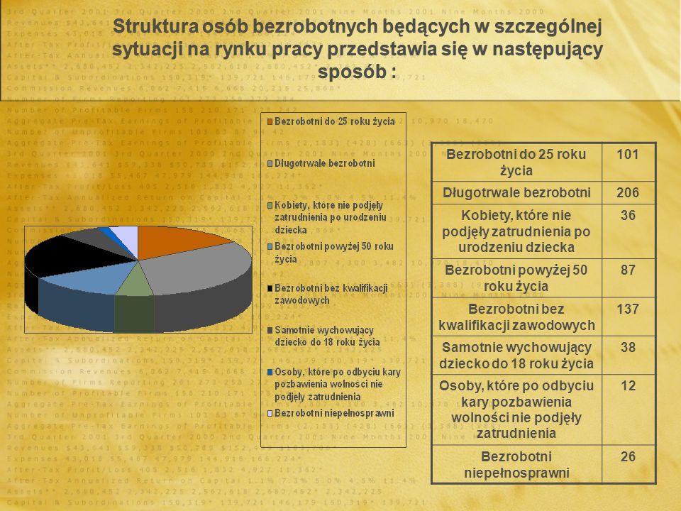 Struktura osób bezrobotnych będących w szczególnej sytuacji na rynku pracy przedstawia się w następujący sposób : Bezrobotni do 25 roku życia 101 Dług