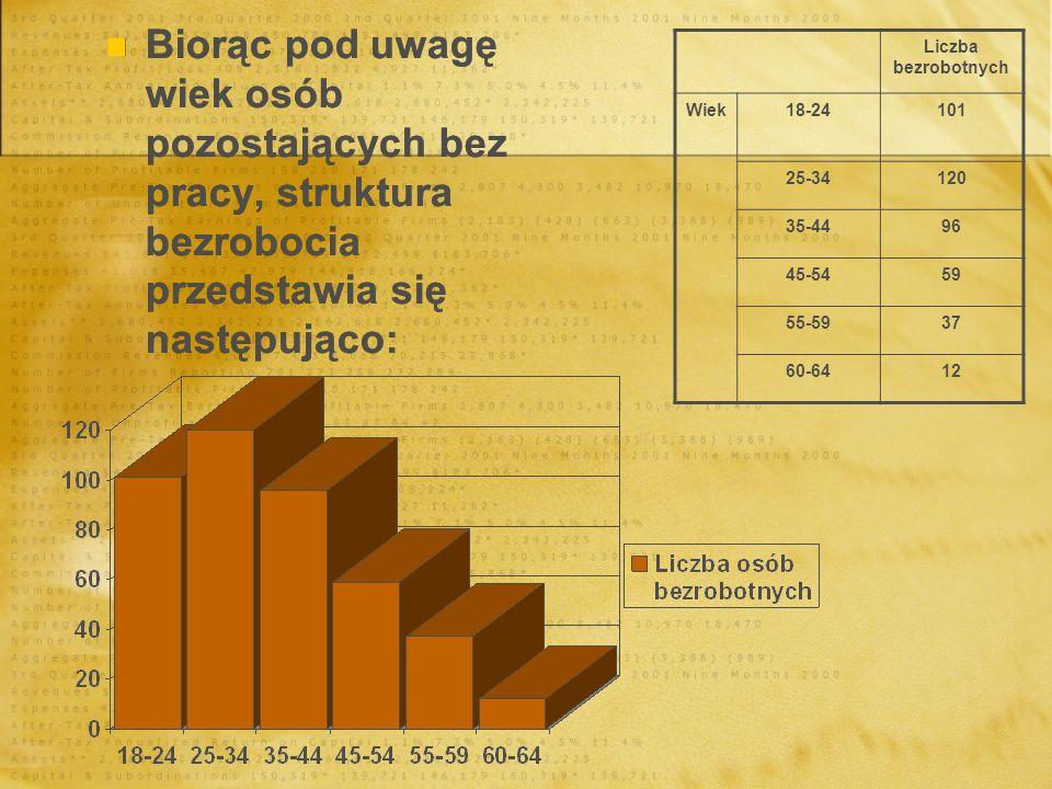 Biorąc pod uwagę wiek osób pozostających bez pracy, struktura bezrobocia przedstawia się następująco: Liczba bezrobotnych Wiek18-24101 25-34120 35-449
