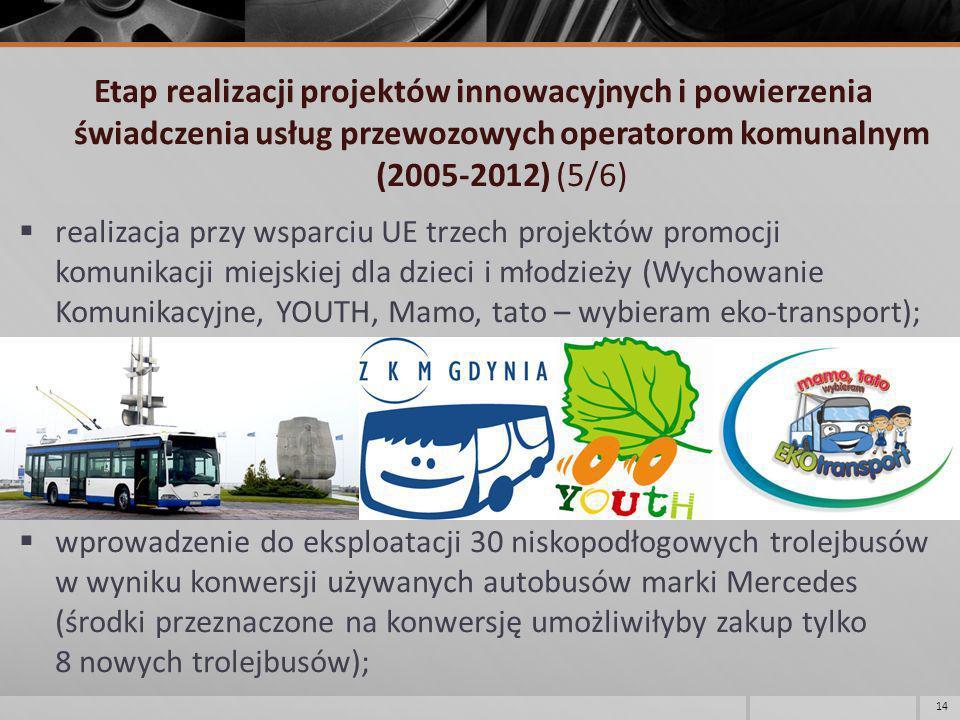 Etap realizacji projektów innowacyjnych i powierzenia świadczenia usług przewozowych operatorom komunalnym (2005-2012) (5/6) realizacja przy wsparciu