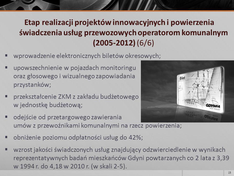 Etap realizacji projektów innowacyjnych i powierzenia świadczenia usług przewozowych operatorom komunalnym (2005-2012) (6/6) wprowadzenie elektroniczn