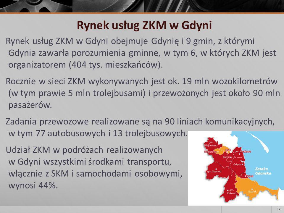 Rynek usług ZKM w Gdyni Rynek usług ZKM w Gdyni obejmuje Gdynię i 9 gmin, z którymi Gdynia zawarła porozumienia gminne, w tym 6, w których ZKM jest or