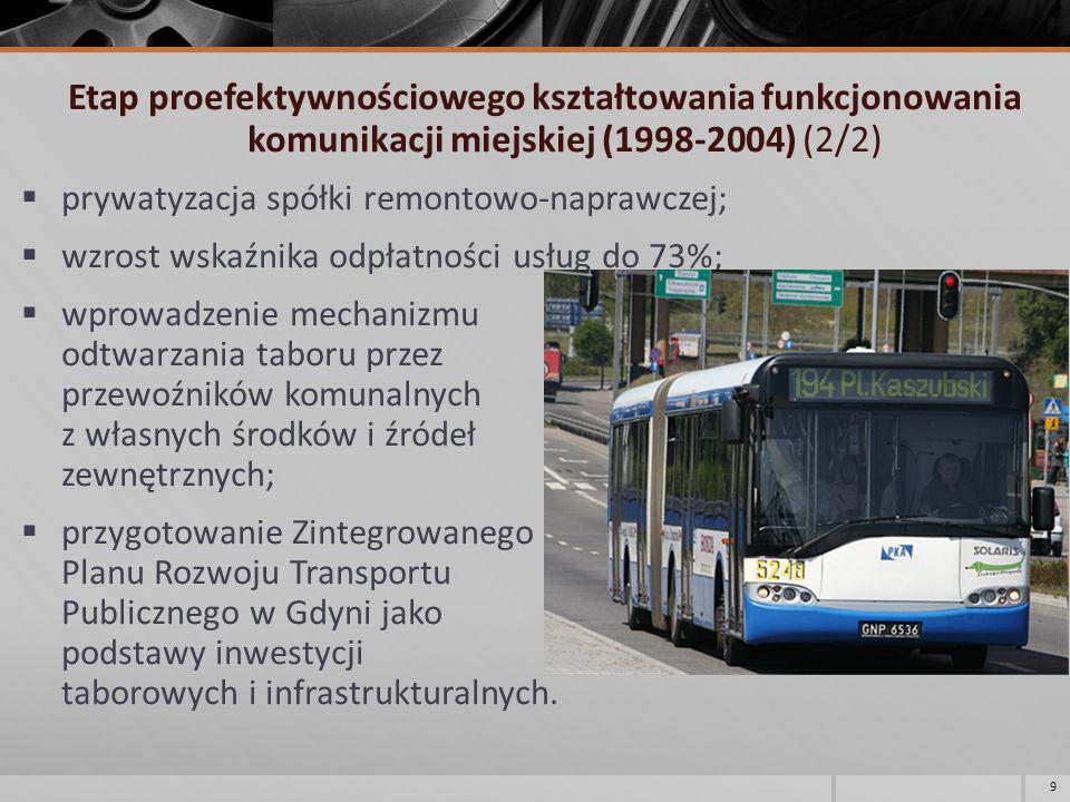 Etap realizacji projektów innowacyjnych i powierzenia świadczenia usług przewozowych operatorom komunalnym (2005-2012) (1/6) realizacja I projektu modernizacji komunikacji trolejbusowej przy wsparciu UE (budowa nowej sieci do Dąbrowy i Kaczych Buków, budowa nowej zajezdni trolejbusowej i zakup 10 nowych niskopodłogowych trolejbusów); 10