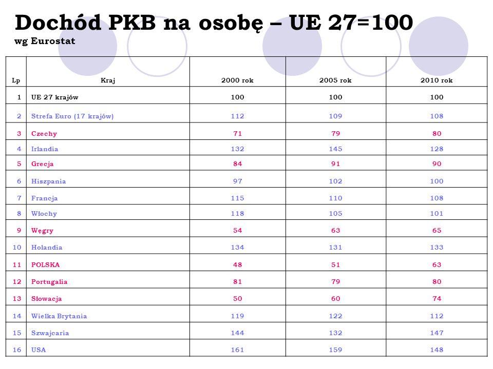 Dochód PKB na osobę – UE 27=100 wg Eurostat LpKraj2000 rok2005 rok2010 rok 1UE 27 krajów100 2Strefa Euro (17 krajów)112109108 3Czechy717980 4Irlandia1