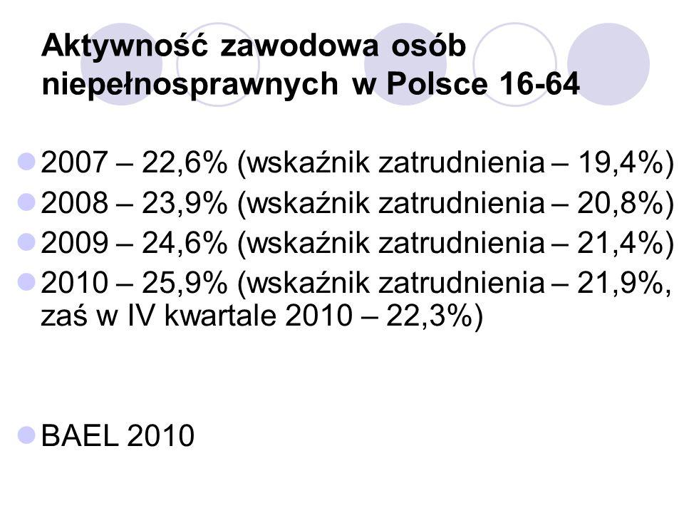 Aktywność zawodowa osób niepełnosprawnych w Polsce 16-64 2007 – 22,6% (wskaźnik zatrudnienia – 19,4%) 2008 – 23,9% (wskaźnik zatrudnienia – 20,8%) 2009 – 24,6% (wskaźnik zatrudnienia – 21,4%) 2010 – 25,9% (wskaźnik zatrudnienia – 21,9%, zaś w IV kwartale 2010 – 22,3%) BAEL 2010