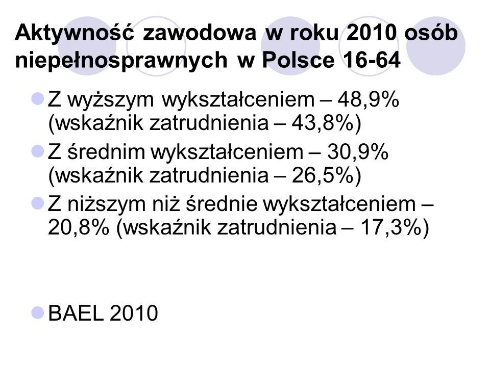 Aktywność zawodowa w roku 2010 osób niepełnosprawnych w Polsce 16-64 Z wyższym wykształceniem – 48,9% (wskaźnik zatrudnienia – 43,8%) Z średnim wykształceniem – 30,9% (wskaźnik zatrudnienia – 26,5%) Z niższym niż średnie wykształceniem – 20,8% (wskaźnik zatrudnienia – 17,3%) BAEL 2010