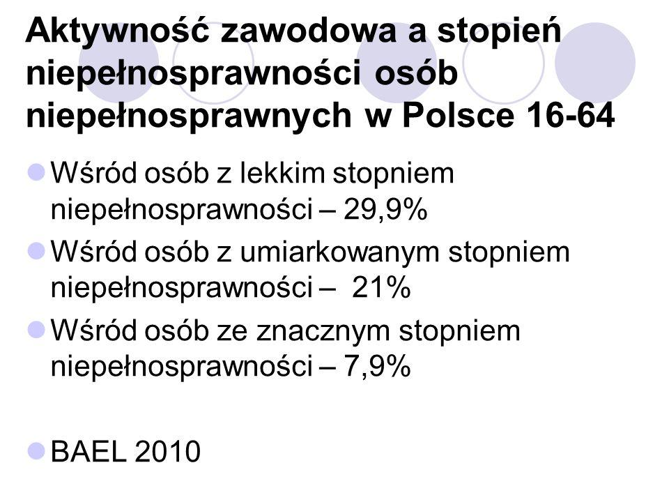 Aktywność zawodowa a stopień niepełnosprawności osób niepełnosprawnych w Polsce 16-64 Wśród osób z lekkim stopniem niepełnosprawności – 29,9% Wśród osób z umiarkowanym stopniem niepełnosprawności – 21% Wśród osób ze znacznym stopniem niepełnosprawności – 7,9% BAEL 2010