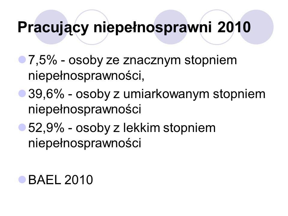 Pracujący niepełnosprawni 2010 7,5% - osoby ze znacznym stopniem niepełnosprawności, 39,6% - osoby z umiarkowanym stopniem niepełnosprawności 52,9% - osoby z lekkim stopniem niepełnosprawności BAEL 2010