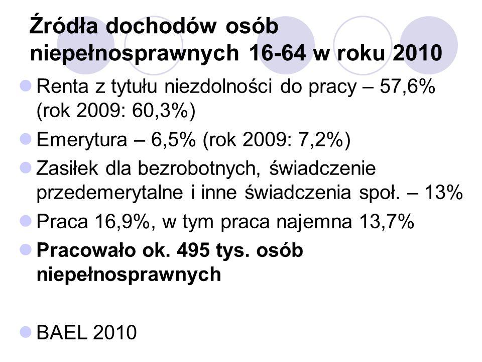 Źródła dochodów osób niepełnosprawnych 16-64 w roku 2010 Renta z tytułu niezdolności do pracy – 57,6% (rok 2009: 60,3%) Emerytura – 6,5% (rok 2009: 7,2%) Zasiłek dla bezrobotnych, świadczenie przedemerytalne i inne świadczenia społ.