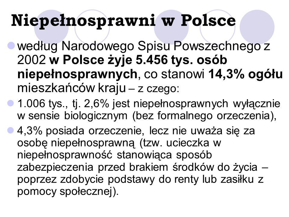 Niepełnosprawni w Polsce według Narodowego Spisu Powszechnego z 2002 w Polsce żyje 5.456 tys. osób niepełnosprawnych, co stanowi 14,3% ogółu mieszkańc
