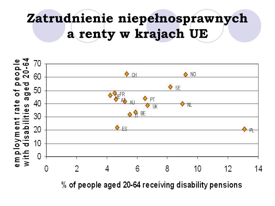 Zatrudnienie niepełnosprawnych a renty w krajach UE