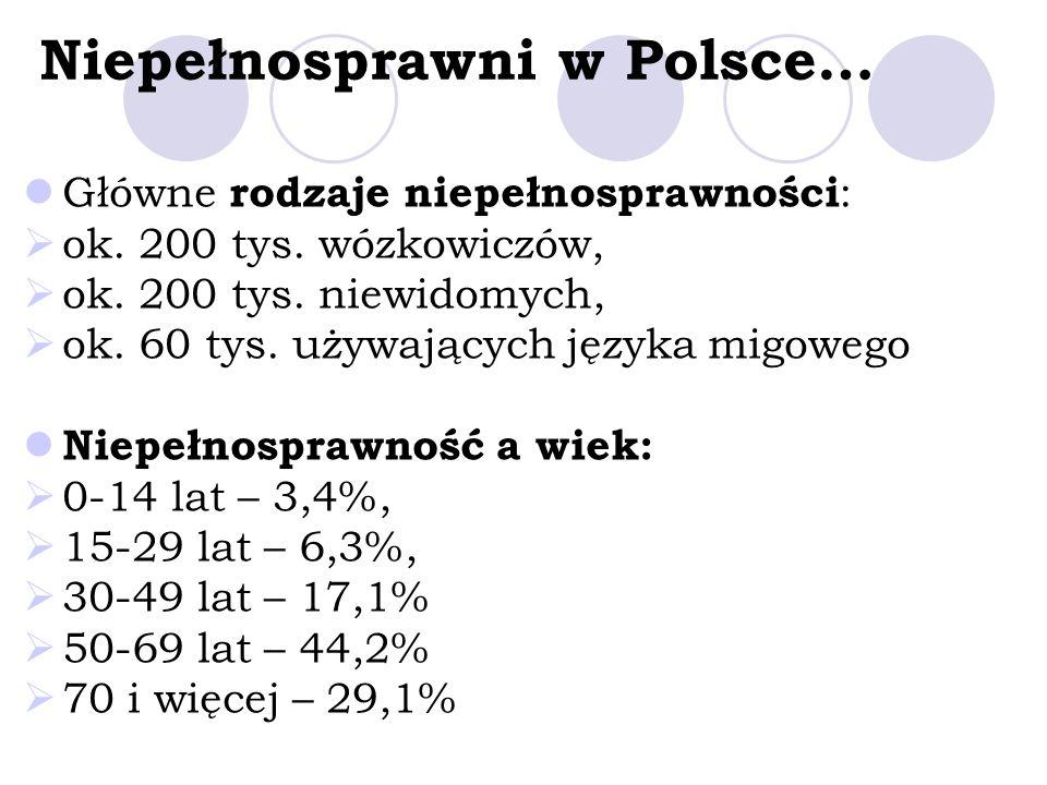 Niepełnosprawni w Polsce… Główne rodzaje niepełnosprawności : ok. 200 tys. wózkowiczów, ok. 200 tys. niewidomych, ok. 60 tys. używających języka migow