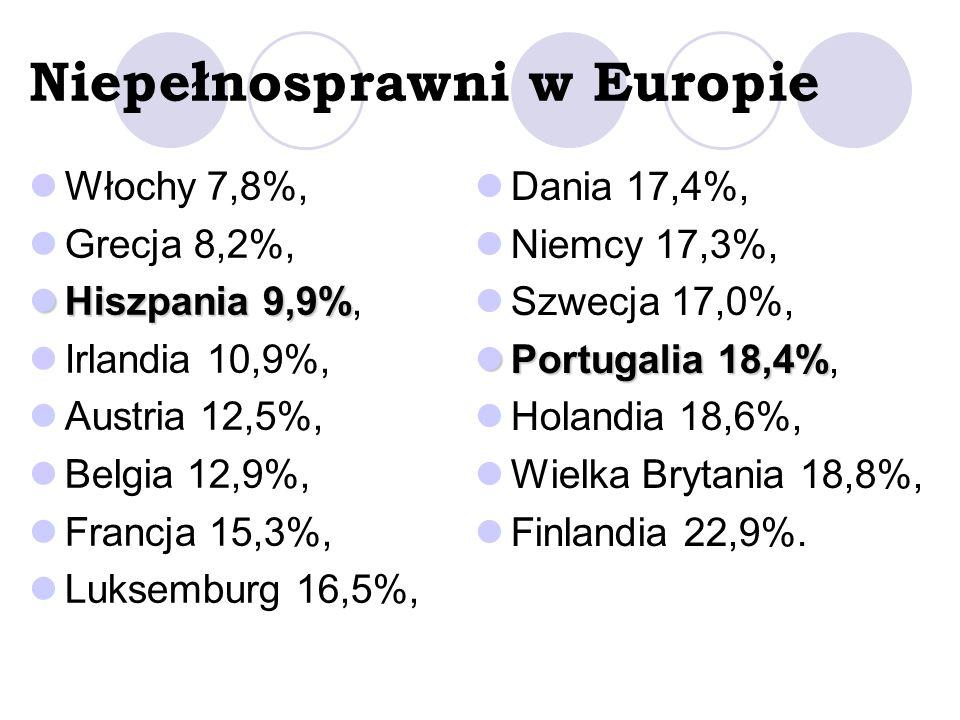 Niepełnosprawni w Europie Włochy 7,8%, Grecja 8,2%, Hiszpania 9,9% Hiszpania 9,9%, Irlandia 10,9%, Austria 12,5%, Belgia 12,9%, Francja 15,3%, Luksemburg 16,5%, Dania 17,4%, Niemcy 17,3%, Szwecja 17,0%, Portugalia 18,4% Portugalia 18,4%, Holandia 18,6%, Wielka Brytania 18,8%, Finlandia 22,9%.
