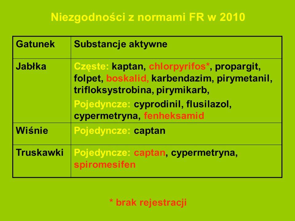 Niezgodności z normami FR w 2010 * brak rejestracji GatunekSubstancje aktywne JabłkaCzęste: kaptan, chlorpyrifos*, propargit, folpet, boskalid, karben