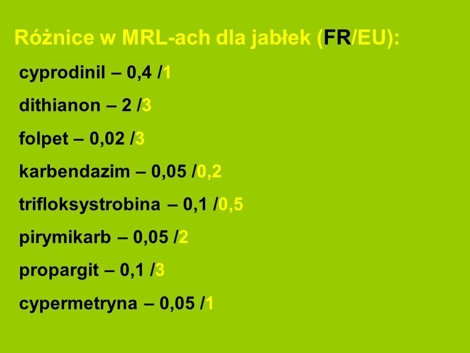 Różnice w MRL-ach dla jabłek (FR/EU): cyprodinil – 0,4 /1 dithianon – 2 /3 folpet – 0,02 /3 karbendazim – 0,05 /0,2 trifloksystrobina – 0,1 /0,5 pirym