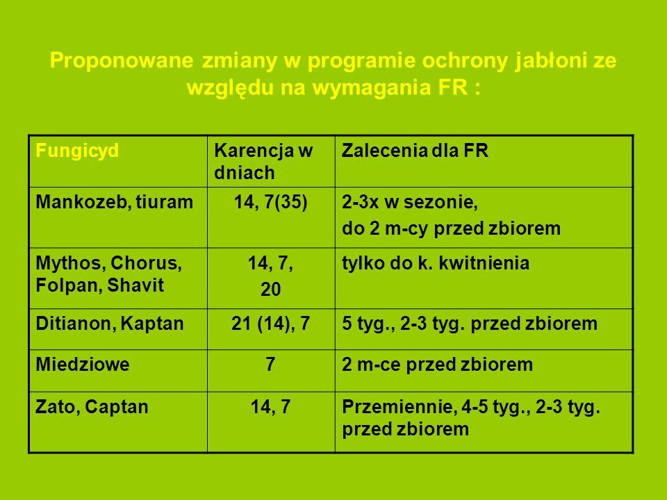 Proponowane zmiany w programie ochrony jabłoni ze względu na wymagania FR : FungicydKarencja w dniach Zalecenia dla FR Mankozeb, tiuram14, 7(35)2-3x w