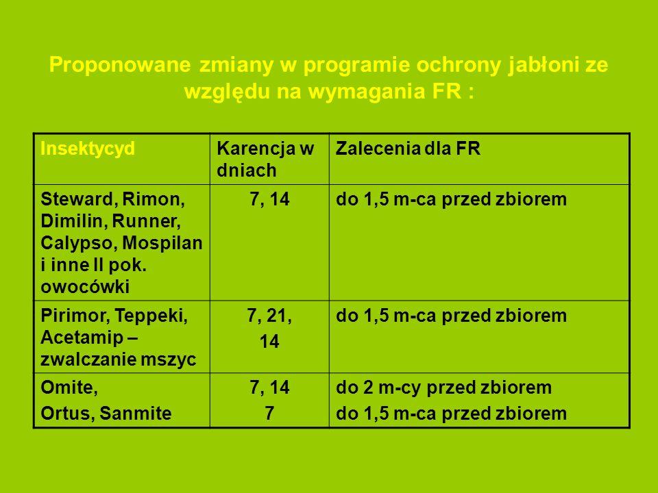 Proponowane zmiany w programie ochrony jabłoni ze względu na wymagania FR : InsektycydKarencja w dniach Zalecenia dla FR Steward, Rimon, Dimilin, Runn