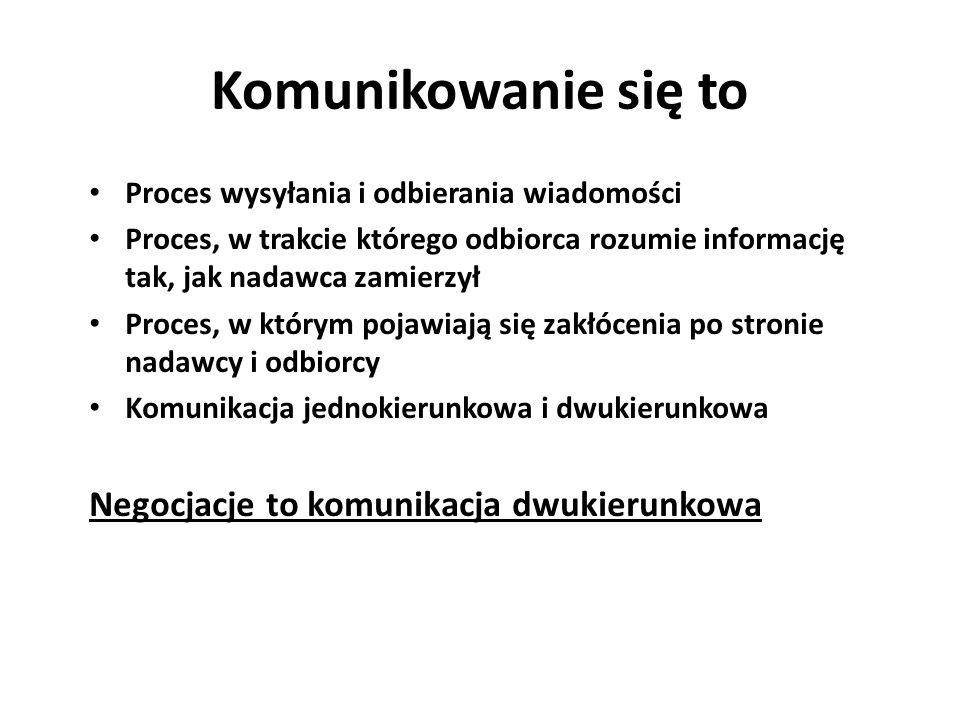 Komunikowanie się to Proces wysyłania i odbierania wiadomości Proces, w trakcie którego odbiorca rozumie informację tak, jak nadawca zamierzył Proces,