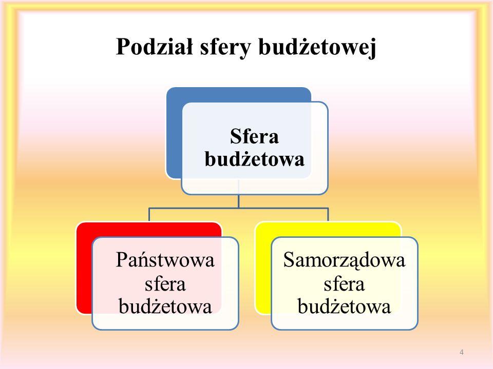 Struktura państwowej sfery budżetowej Państwowa sfera budżetowa Grupa tzw.
